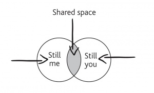 Diagram of two overlapping circles signifying space in relationships