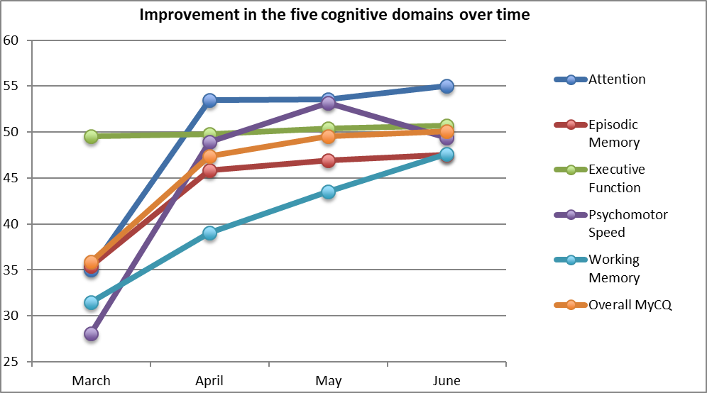 Graph showing improved cognition fitness using MyCognition